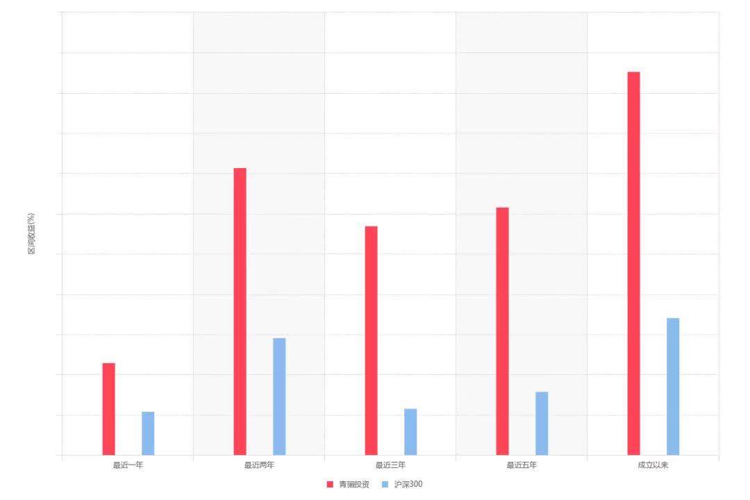 《【杏耀安卓版登录】从卖方研究所所长到买方基金经理,青骊投资苏雪晶如何坚守价值观》