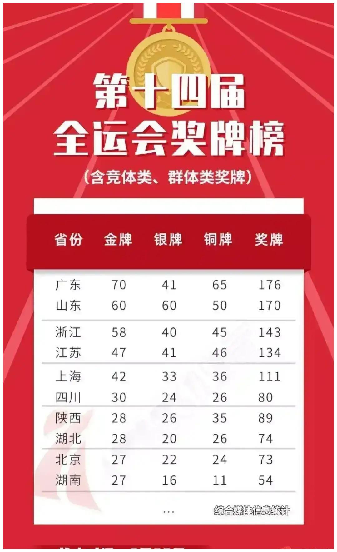 广东山东谁是第一体育大省,有无深层次原因
