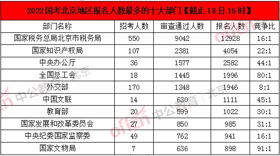 2022国考报名人数统计:北京报名人数破5W,最热职位1009:1!