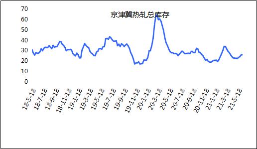 光辉招商主管958337 Mysteel:京津冀热轧板卷市场周评(2021.6.4-6.11)