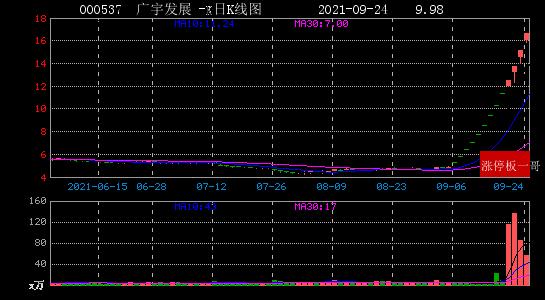 2021年09月24日央企国资改革涨停板梳理