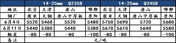 光辉招商主管958337 Mysteel:华北中厚板市场周评,市场趋弱(6.4-6.11)