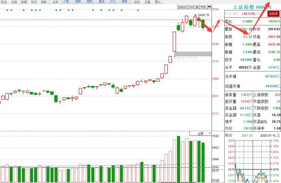《【万和城品牌】完结?超过100只股票高位跌停,A股要向下变盘?》
