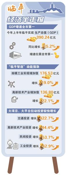 杭州半年gdp_中国半年度GDP前12强:武汉紧追杭州,宁波强势入围