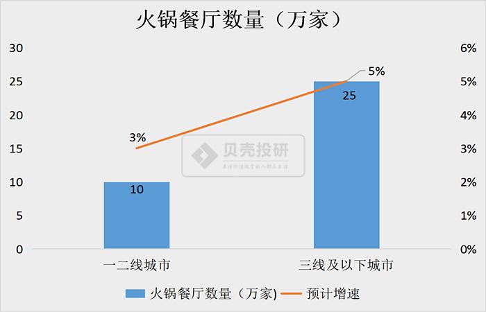 《【万和城网上平台】A股火锅故事:卖火锅的市值为何都翻了好几倍?》