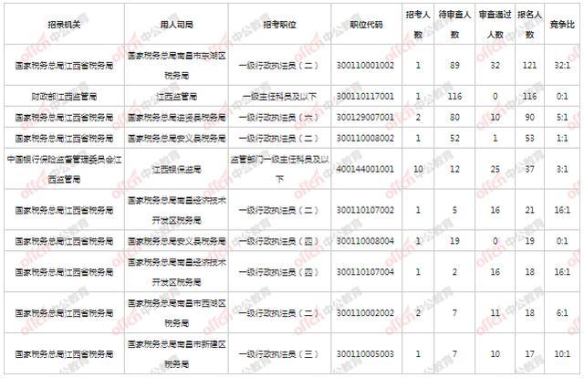 22国考报名第二天 南昌地区报名人数最热职位32:1 5个职位无人报