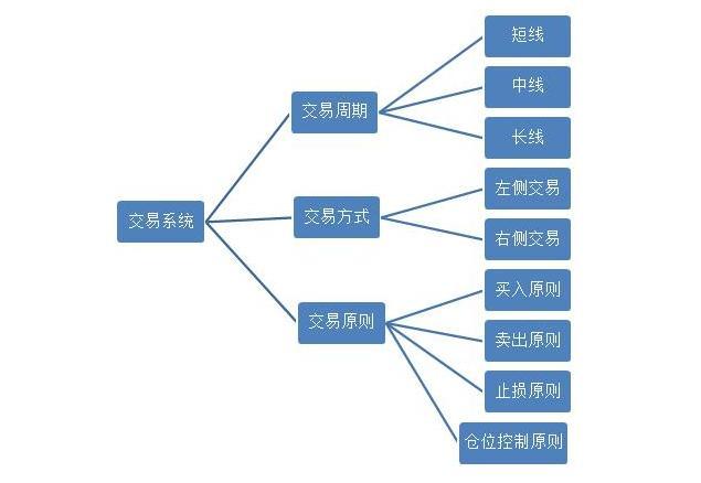 《【万和城品牌】中国股市:系统交易,是散户炒股离成功最近的方式!值得收藏》