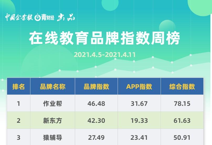 新东方居第二 沪江网校 编程猫上榜《在线教育品牌指数周榜》出炉