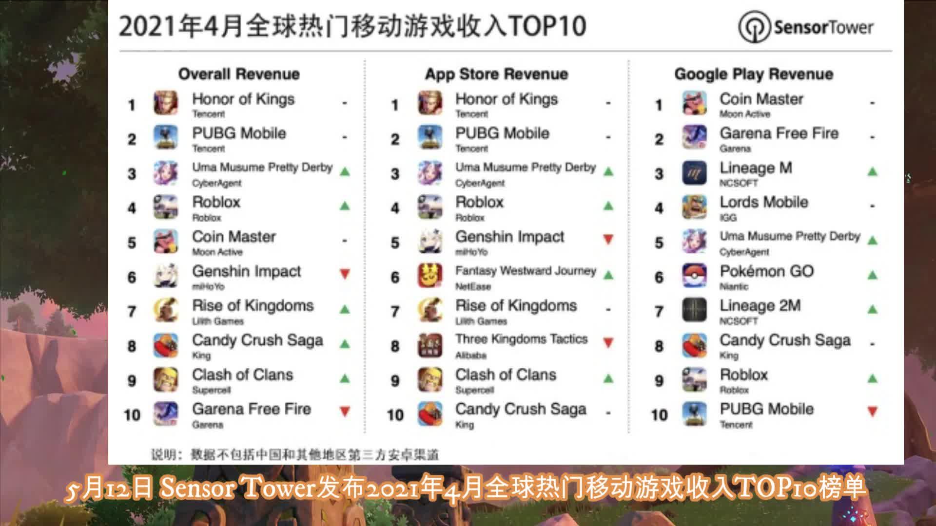 4月全球手游收入:《赛马娘》跻身TOP3,《原神》地位被取代了?