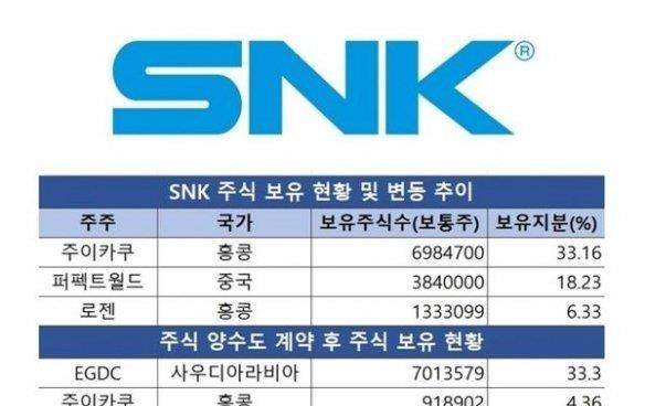 《【万和城在线平台】《拳皇》粉丝沙特王储收购SNK股票的33%成最大股东!》