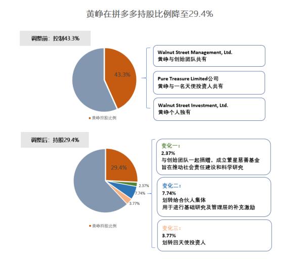 《【万和城注册平台】拼多多股权结构最新变化:黄峥持股比例降至29.4%》