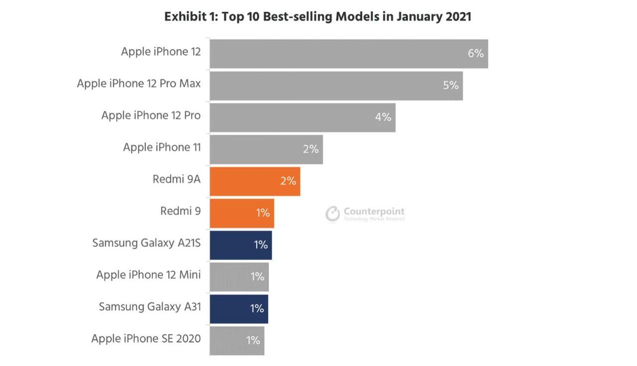 全球出货量前十手机出炉,苹果占据半壁江山,小米依然是国产唯一