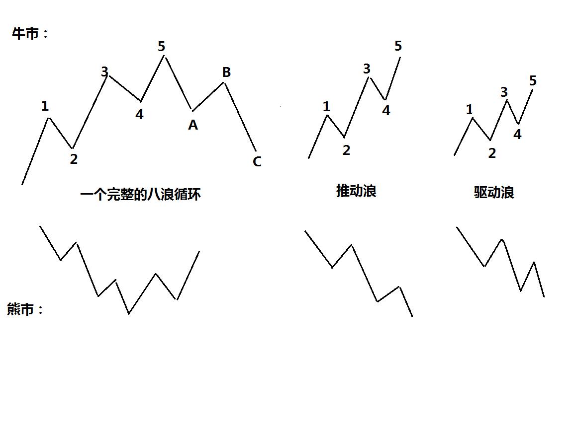 艾略特波浪理论系列高级教程---第十章节:波浪的规则与谱系
