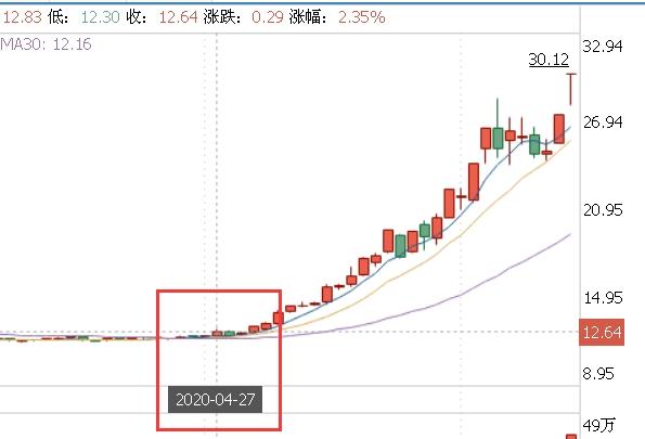 《【万和城平台官网】郑重看股:王府井利好落地惊呆市场 之前的暴涨原因在这里》