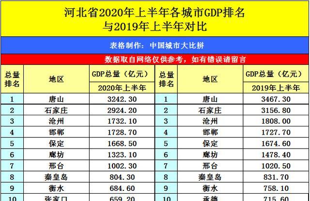 河北gdp排名_河北曾经的低调小村,如今GDP是10年前的18倍,房价暴涨7787元