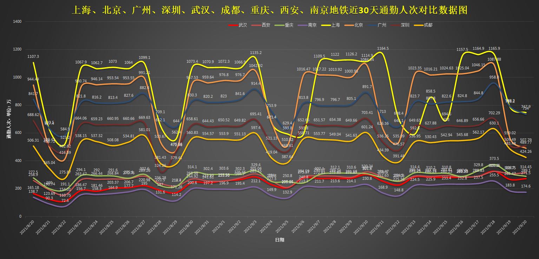 中国地铁排行榜_我国各城市地铁里程排名