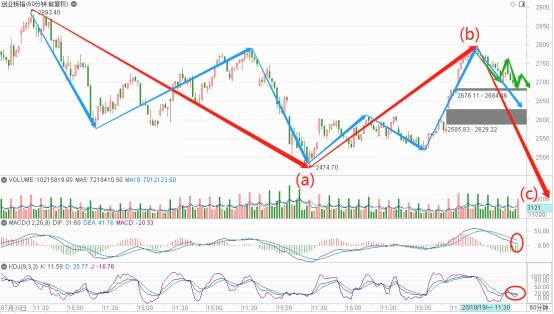 《【万和城公司】茅台闪崩叠加牛市旗手跌停,市场调整接近尾声?没那么简单》