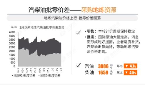 《【无极2娱乐官网登录】汽柴油价差增大 油价冲6仍存变数》