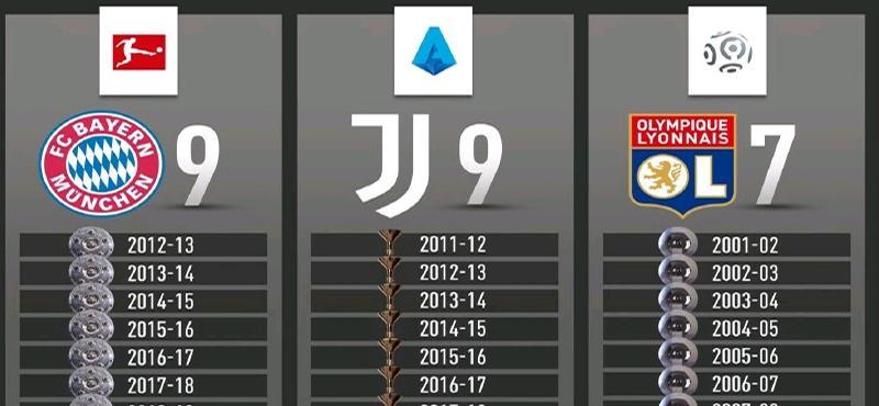 拜仁尤文轻松九连冠,曼联利物浦努力一百多年,只能三连冠