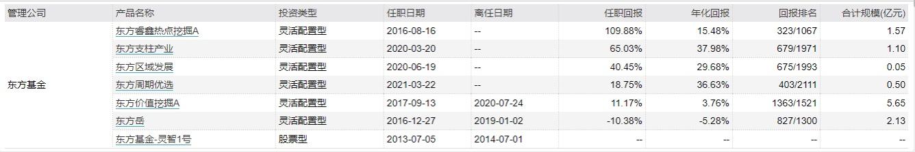 《【杏耀安卓版登录】东方基金张玉坤接手倒数产品半年,用周期之力挽狂澜!》