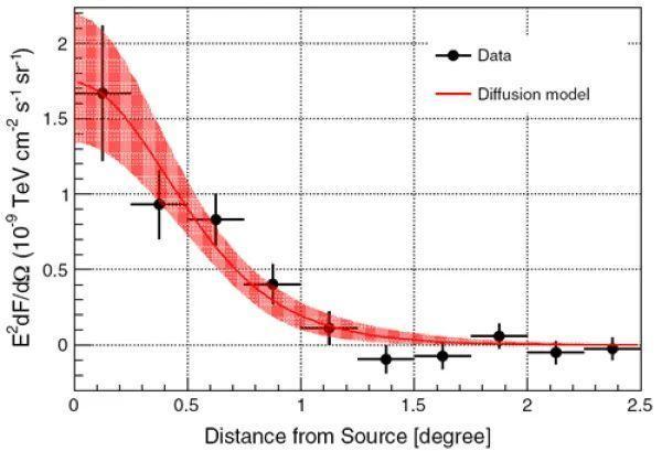 科学家发现脉冲星超高能延展晕