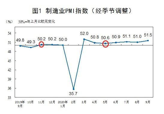《【万和城注册平台】巨丰投顾四季度策略: 经济复苏步伐稳健 顺周期行业将估值修复》