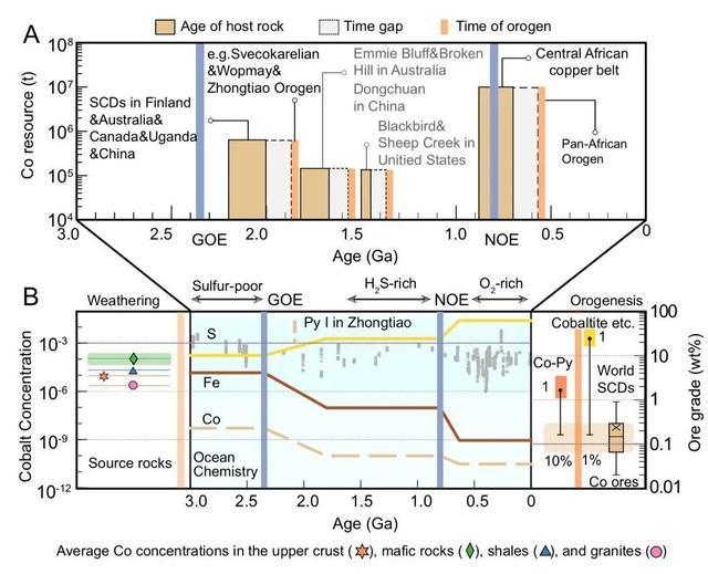 GCA:黄铁矿原位Fe-S同位素分析揭示钴在变质沉积地层中超常富集的机制