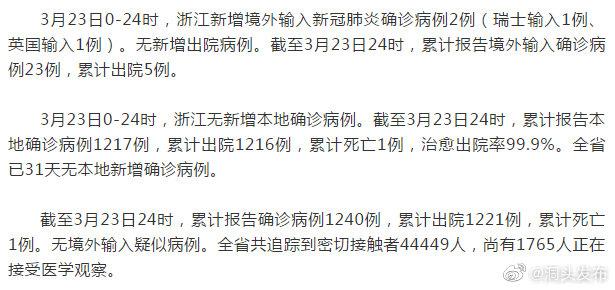 温州无新增确诊病例,浙江新增境外输入确诊病例2例