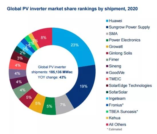 2020年全球光伏逆变器出货185GW TOP10榜单中国企业占据六席