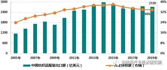 <strong>全球纺织服装业务增长放缓 中国出口市场份额稳</strong>