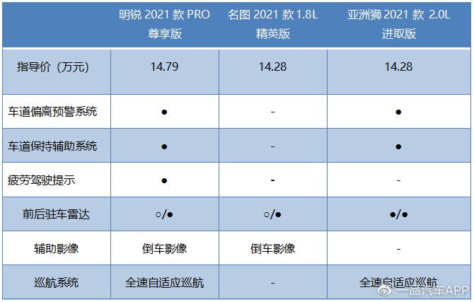 明锐PRO、名图、亚洲狮,三款A+级家轿如何选?