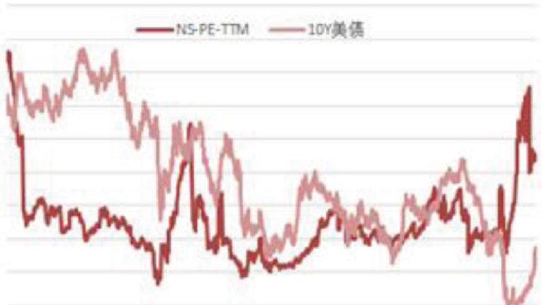 美国股市会不会出问题?