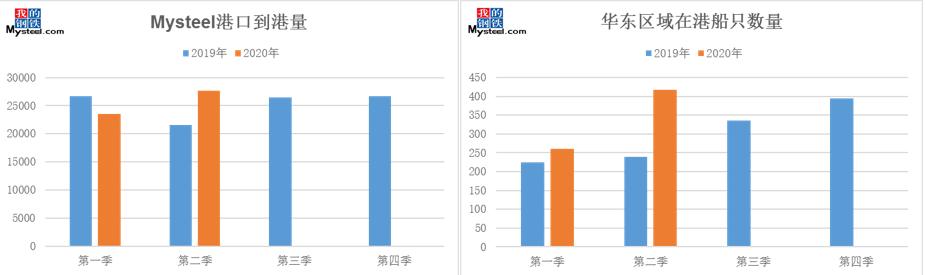 45港在港船舶数据解读:集中到港导致华东地区二季度压港激增
