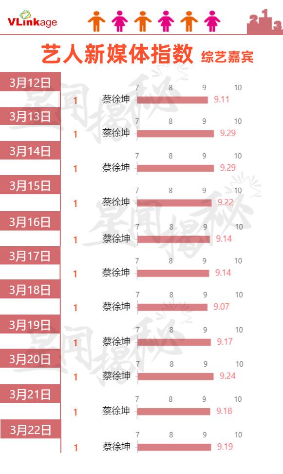 11天登顶且破9!蔡徐坤综艺V榜连续11天登顶,连续11天数据破9