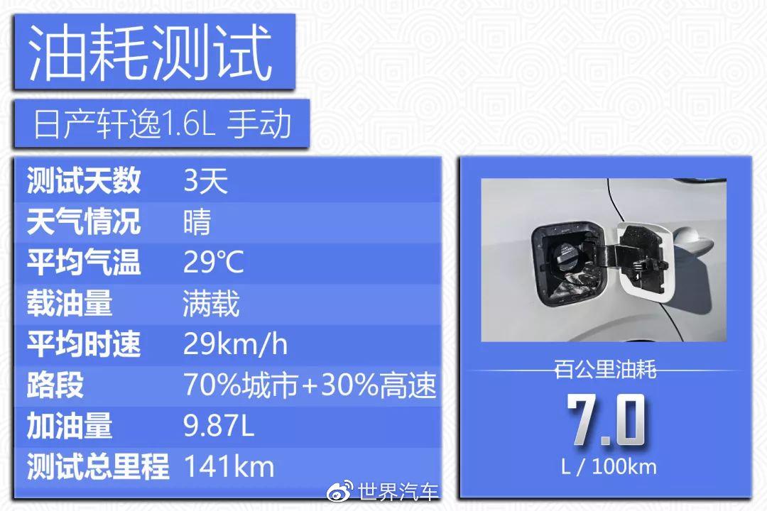东风日产最省油的车_使用费用不俗/加速性能较差 跟随CCRT深入了解东风日产第14代轩逸 ...