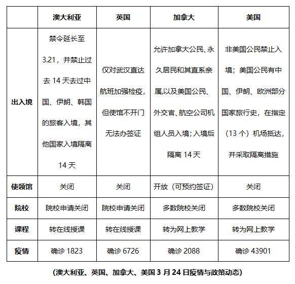 新冠疫情,华人留学生打全场,留学产业链上中下游受何影响?