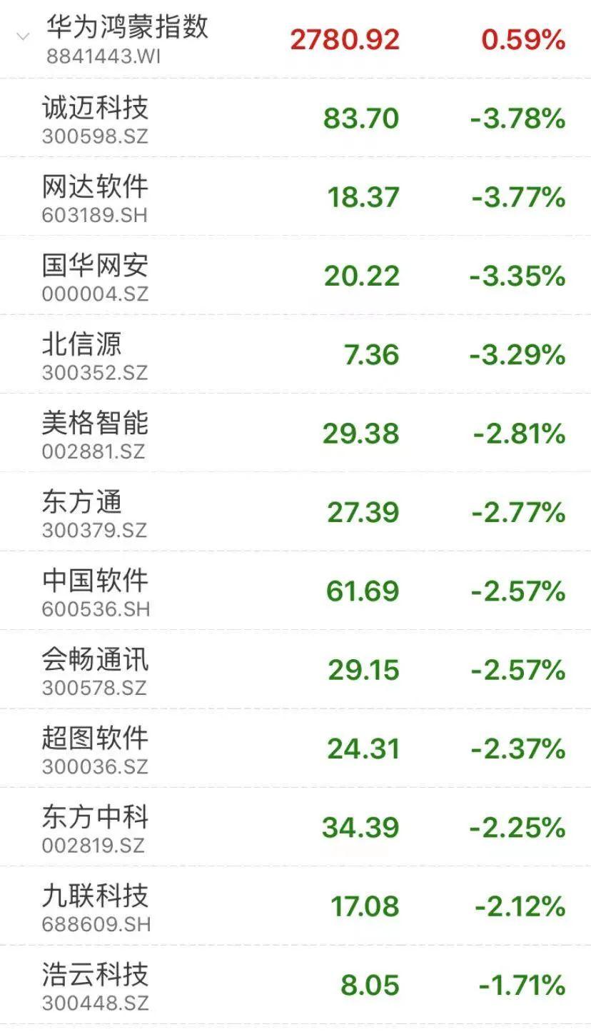 东鹏饮料市值破千亿大关…创业板盘中大涨超2%,芯片板块继续走强