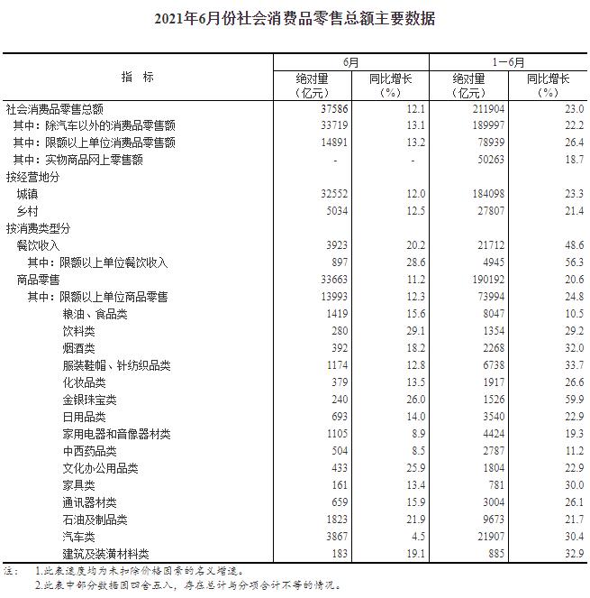 国家统计局:上半年化妆品类零售总额1917亿元 同比增长26.6%