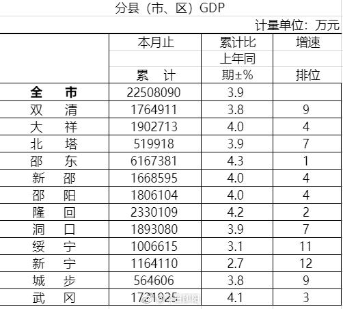 邵阳市gdp2020_2016-2020年邵阳市地区生产总值、产业结构及人均GDP统计