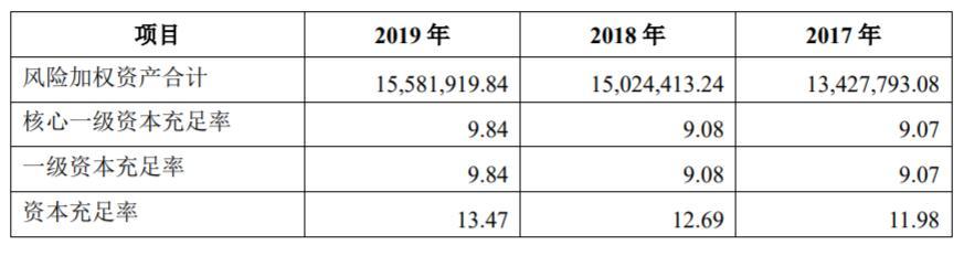 """《【万和城品牌】三峡银行A股排队背后:上市为""""补血""""?已有19家中小银行在排队》"""