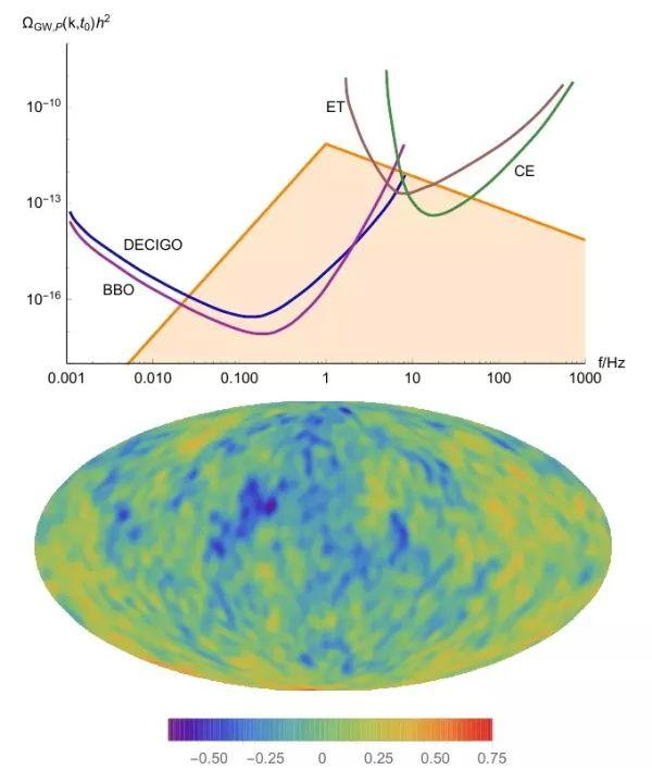 科研人员提出一类产生强各向异性的随机引力波背景模型