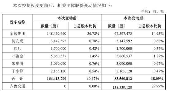 《【万和城平台网】金智科技将迎国资大股东,齐鲁交通耗资12.26亿拿下控股权》
