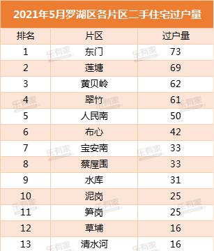 1-5月深圳二手住宅成交楼盘top50出炉!