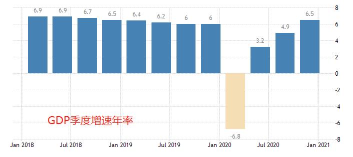 《【超越平台怎么注册】ATFX:2020中国GDP增速2.3%,总量101万亿元》