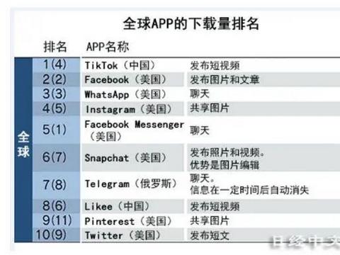 TikTok登上日本某统计报告的榜首,其下载排名已超过脸书