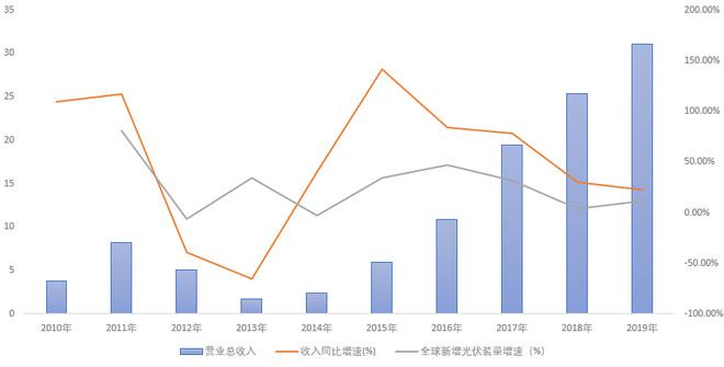 《【万和城公司】晶盛机电财务建模 晶硅生长设备企业龙头》