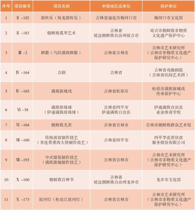 吉林省9家单位入选国家级非物质文化遗产代表性项目保护单位