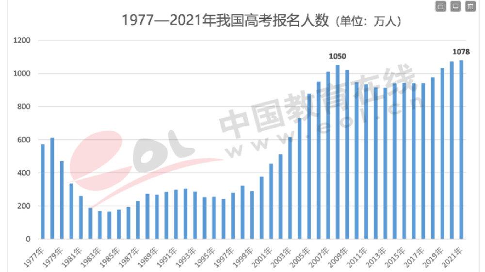 高考报名人数增长背后的另外一种下降
