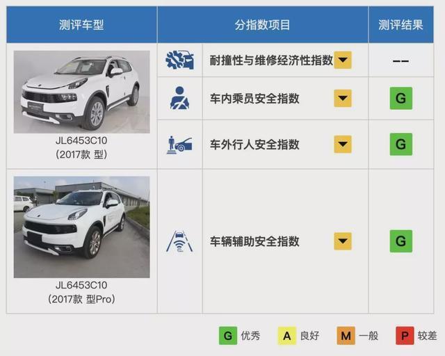 在xp的安全评测中_碰撞测试中表现最好的5款SUV,你开的是哪一款-新浪汽车
