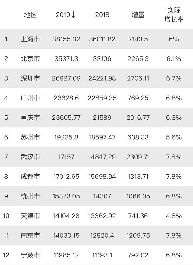2019年GDP前十城市 上海稳居第1 武汉超过成都 天津降至第10